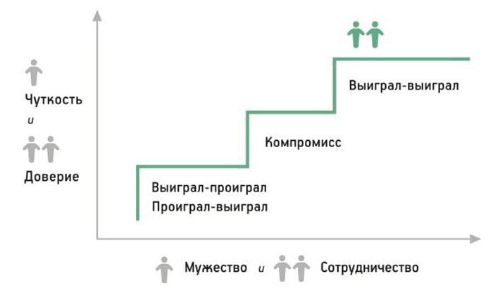 7-navykov-vysokoeffektivnyh-lyudej-Vyigral-Vyigral