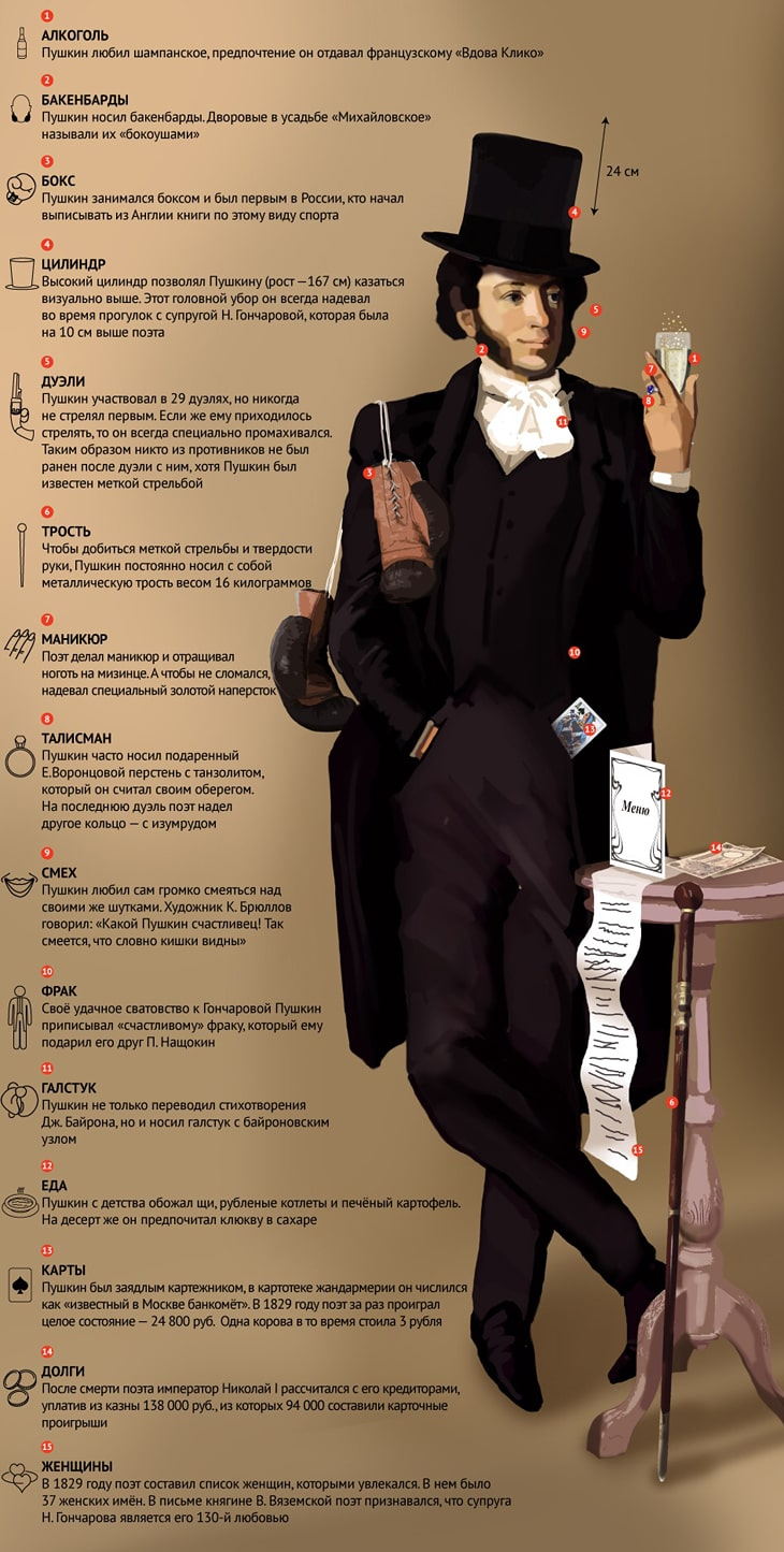 Интересные факты про пушкина доклад 2674