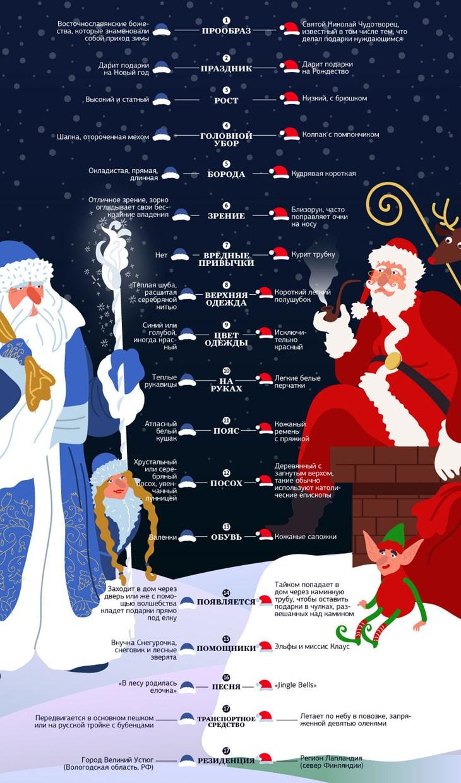 CHem-otlichaetsya-Ded-Moroz-i-Santa-Klaus