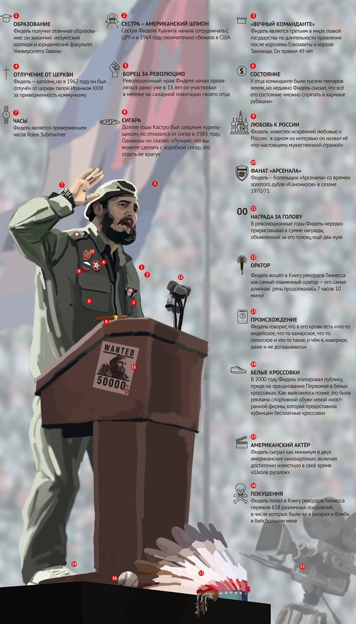 Fidel-Kastro-osobyie-primetyi