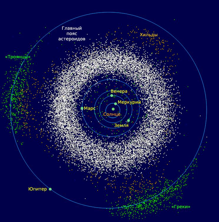 Glavnyiy-poyas-asteroidov-belyiy-i-troyanskie-asteroidyi-YUpitera-zelyonyie