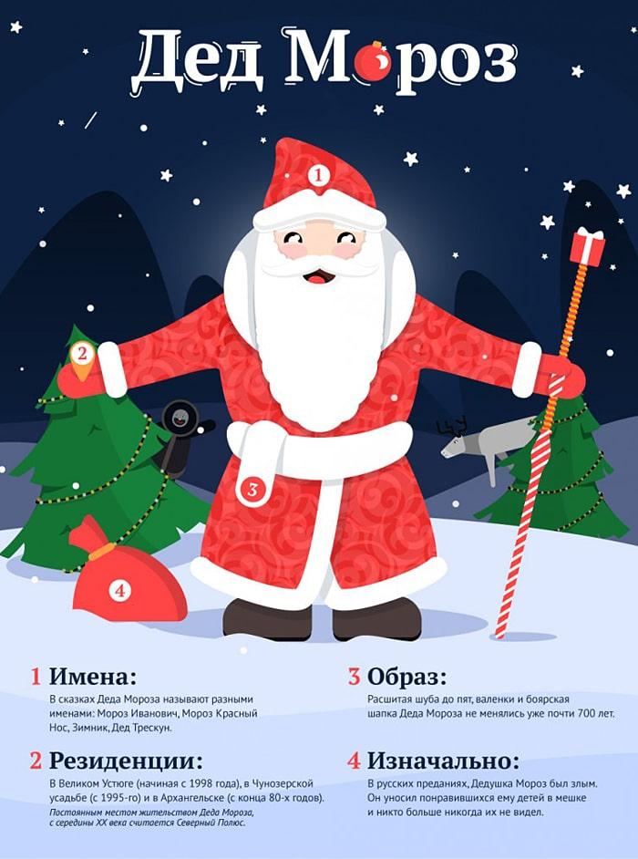 Interesnyie-faktyi-pro-Deda-Moroza