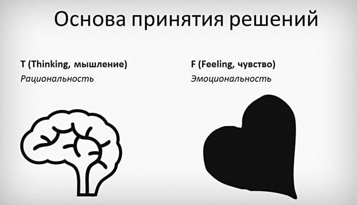 Myishlenie-T-i-CHuvstvo-F