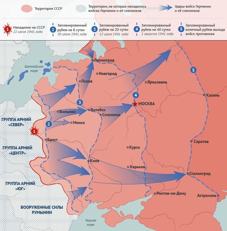 Nemetskij-plan-Barbarossa-po-zahvatu-SSSR