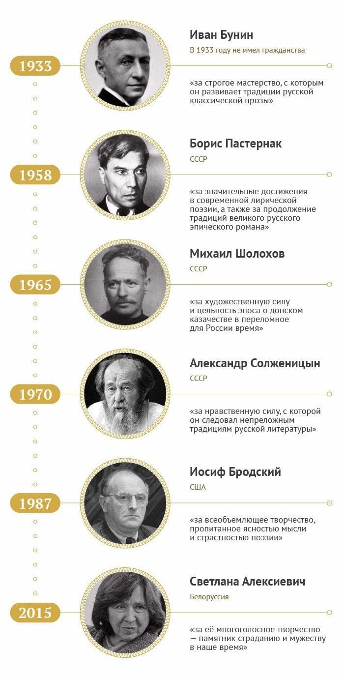 Nobelevskaya-premiya-za-literaturnyie-proizvedeniya-na-russkom-yazyike
