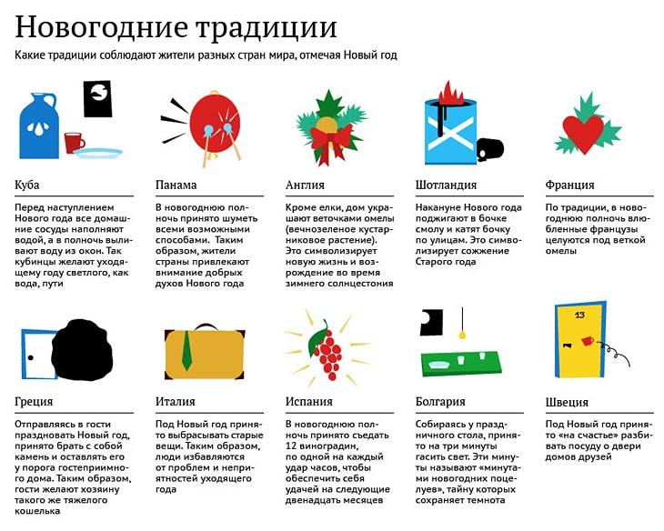 Novogodnie-traditsii