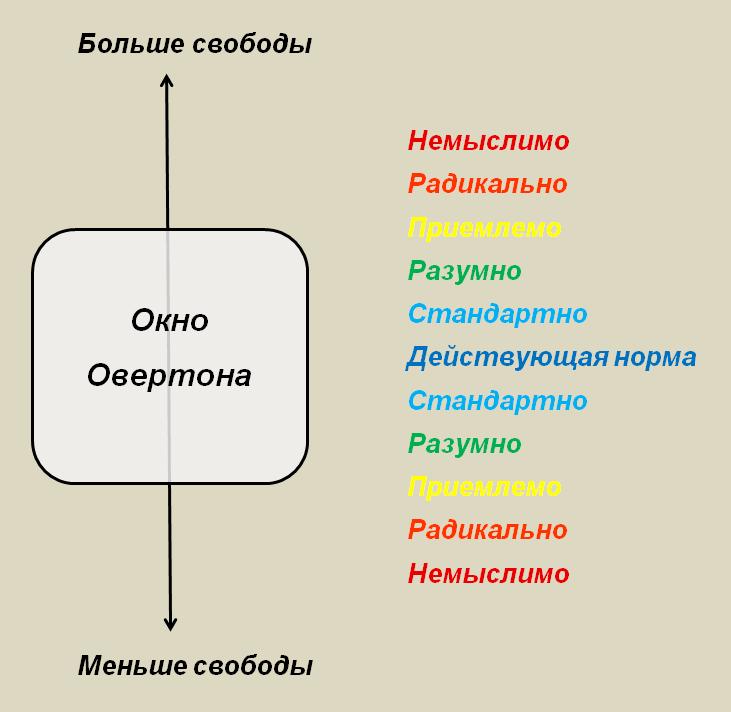 Что такое Окно Овертона - Теория разрушения Okno-Overtona-2