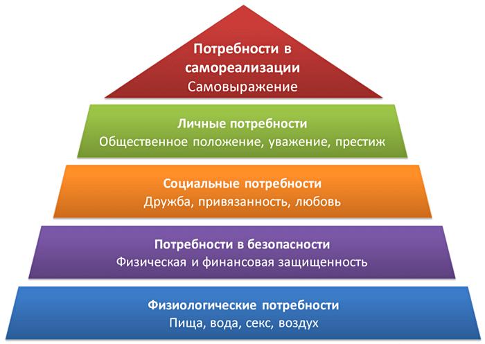 Piramida-Potrebnostey-Maslou-1