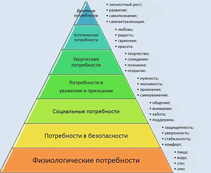 Piramida-Potrebnostey-Maslou-2
