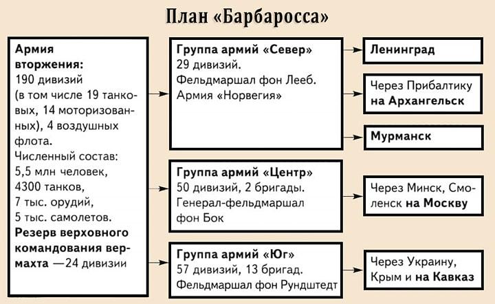 Plan-Barbarossa