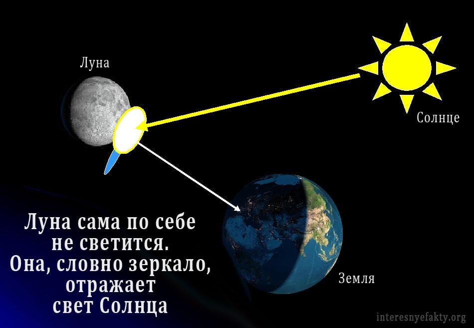 Pochemu-Luna-svetitsya-1