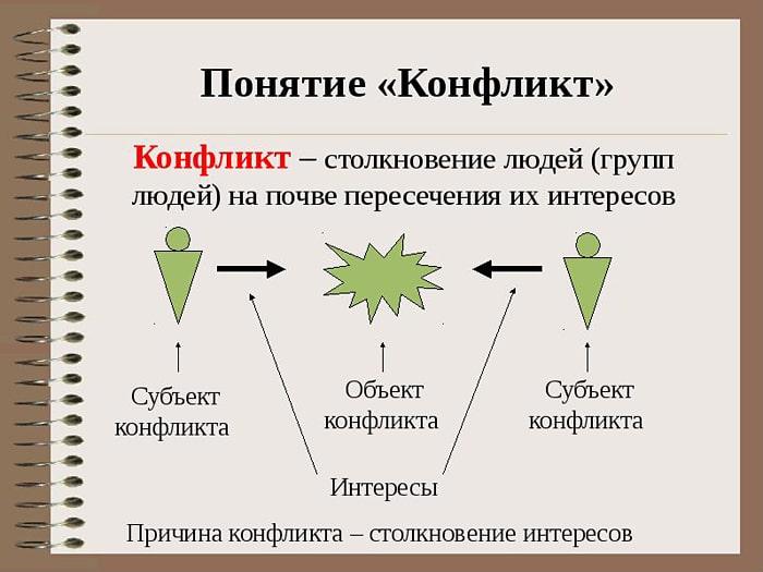 Ponyatie-konflikta