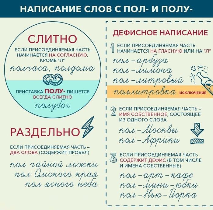 Prostyie-pravila-russkogo-yazyika-1