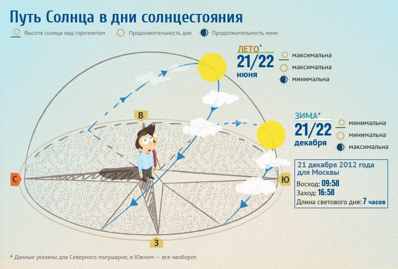 Put-solntsa-v-dni-ravnodenstviya-i-solntsestoyaniya