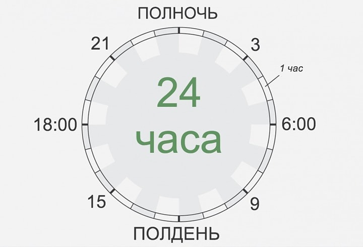 Rezhim-dnya-velikih-lyudey-Interesnyie-Faktyi