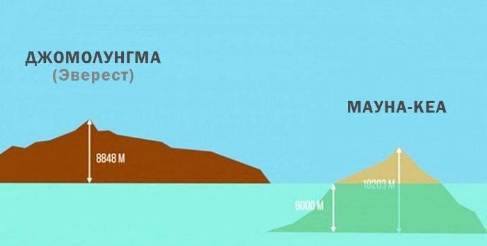 Samaya-vyisokaya-gora-Mauna-Kea-i-E`verest