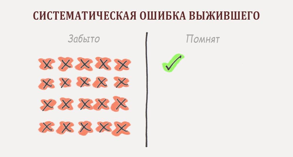 Sistematicheskaya-oshibka-vyzhivshego