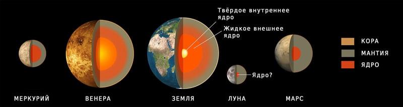 Sravnenie-stroeniya-Marsa-i-drugih-planet-zemnoy-gruppyi
