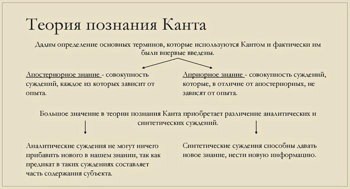 Teoriya-poznaniya-Kanta