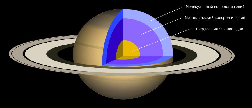 Vnutrennee-stroenie-Saturna
