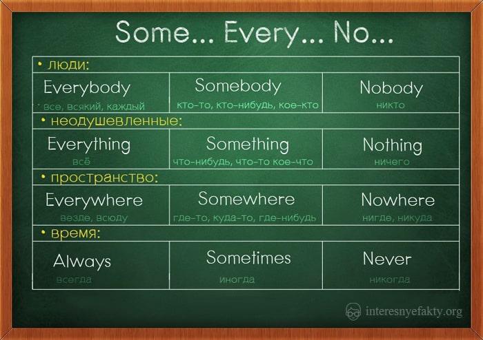 grammatika-anglijskogo-shablony-8
