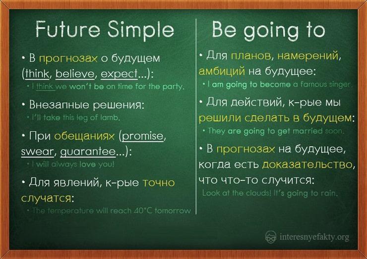 grammatika-anglijskogo-yazyka-1
