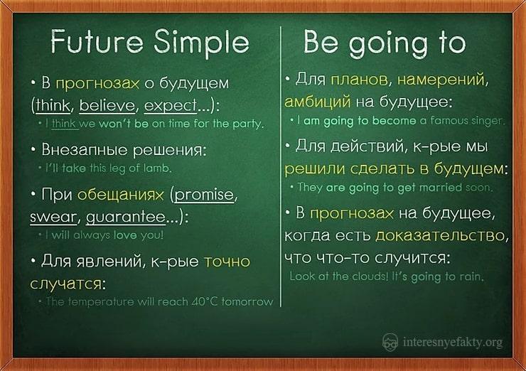 grammatika-anglijskogo-yazyka-14