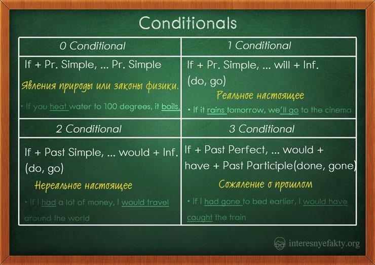 grammatika-anglijskogo-yazyka-2