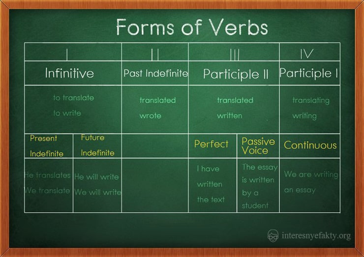 grammatika-anglijskogo-yazyka-4
