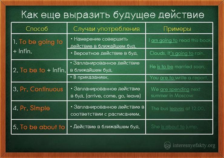 grammatika-anglijskogo-yazyka-8