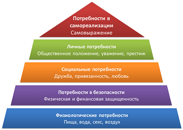piramida-potrebnostej-maslou-4