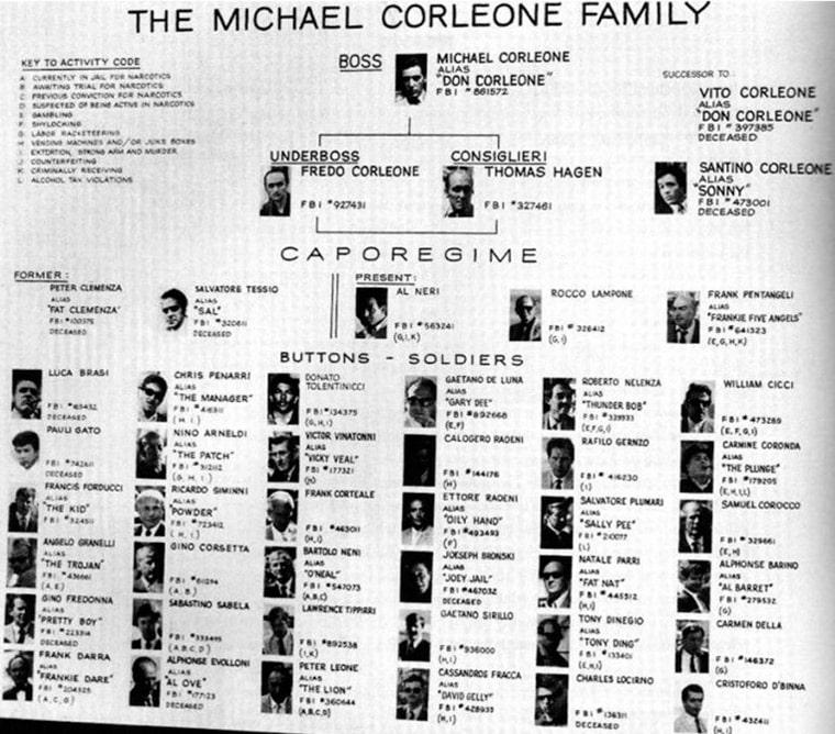 struktura-semi-korleone