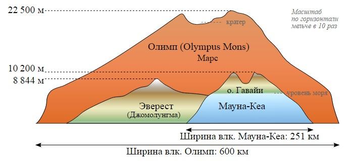 Интересные факты о Марсе (4)