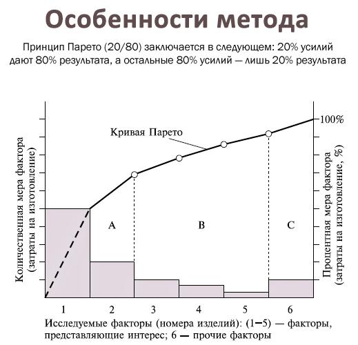Diagramma-Pareto