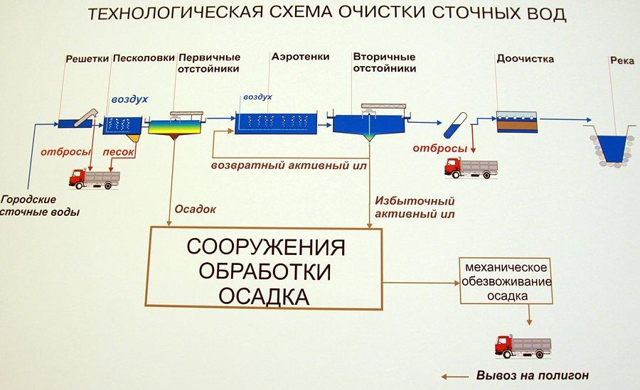 kuda-techet-kanalizatsiya-1