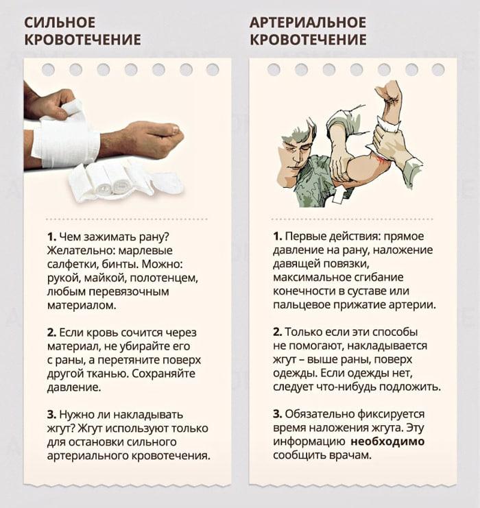 Pervaya-pomoshh-pri-krovotecheniyah-3