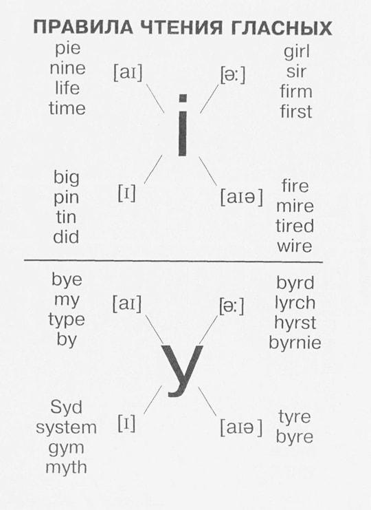 Pravila-chteniya-v-angliyskom-yazyike-3