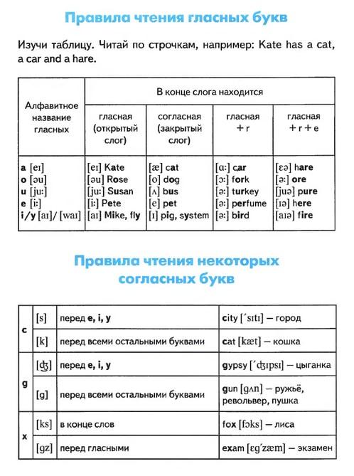 Pravila-chteniya-v-angliyskom-yazyike-5