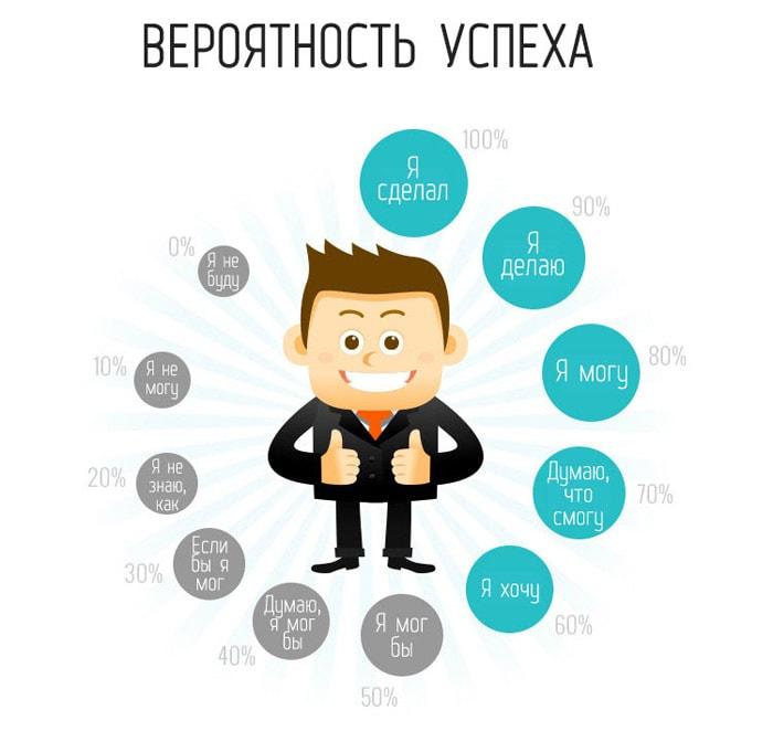 Privyichki-neudachnikov-i-uspeshnyih-lyudey-4