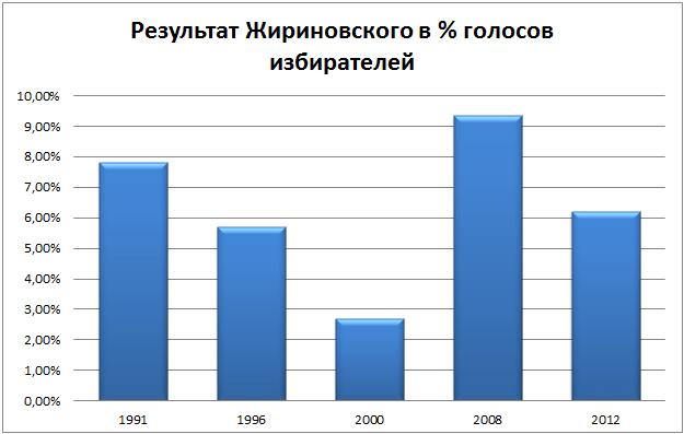 Rezultat_Vladimira_ZHirinovskogo_na_Prezidentskih_vyiborah