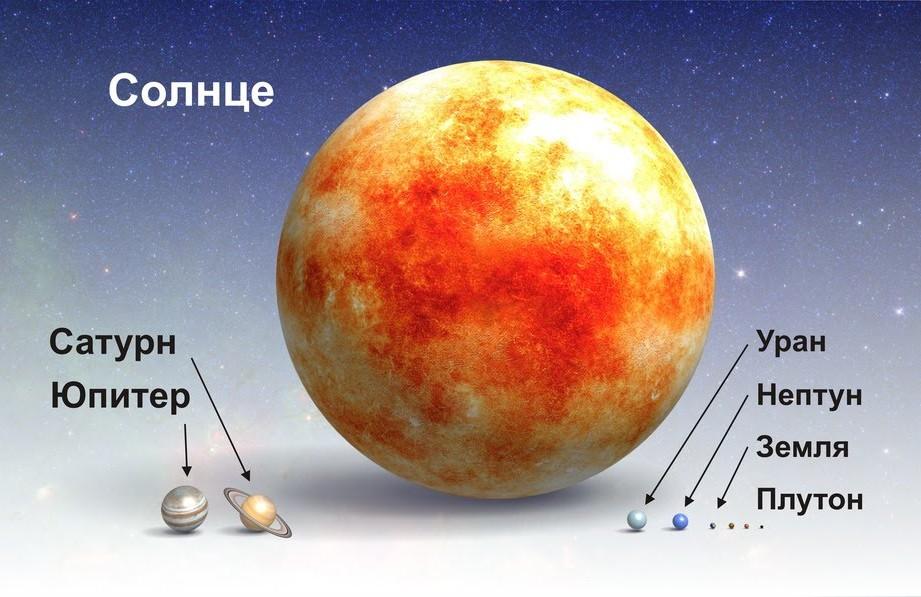 Sootnosheniya-razmerov-Solntsa-i-planet