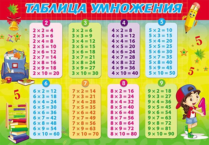 Tablitsa-Umnozheniya