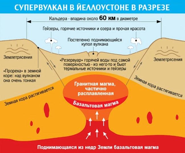 Vulkan-Yelloustoun-3